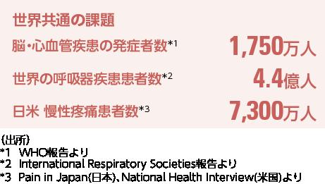 世界共通の課題 脳・心血管疾患の発症者数*1:1,750万 世界の呼吸器疾患患者数*2:4.4億人 日米 慢性疼痛患者数*3:7,300万人/(出所)*1WHO報告より *2International Respiratory Societies報告より *3Pain in Japan(日本)、National Health Interview(米国)より