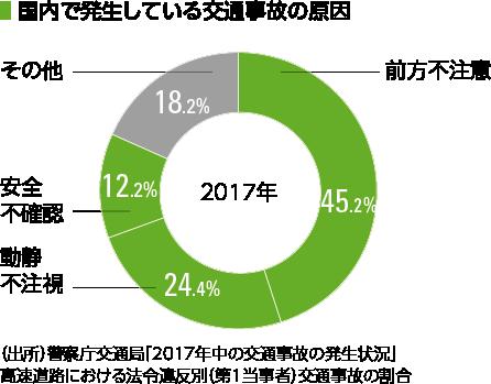 「国内で発生している交通事故の原因(2017年)前方不注意45.2% 動静不注視24.4% 安全不確認12.2% その他18.2% (出所)警察庁交通局「2017年中の交通事故の発生状況」高速道路における法令違反別(第1当事者)交通事故の割合