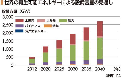 世界の再生可能エネルギーによる設備容量の見通しグラフ