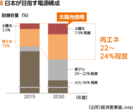 日本が目指す電源構成グラフ