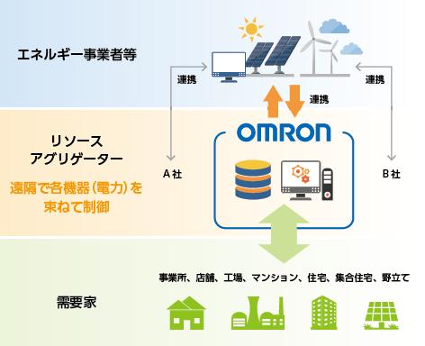 エネルギー事業者、リソースアグリゲーター、需要家の関係図