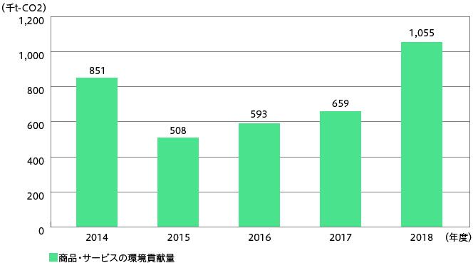 グラフ:商品・サービスによる社会への環境貢献量