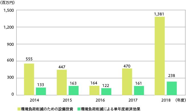 グラフ:環境負荷削減のための設備投資(日本、海外)