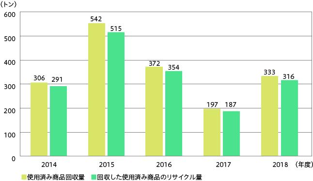 グラフ:使用済み商品回収量、リサイクル量