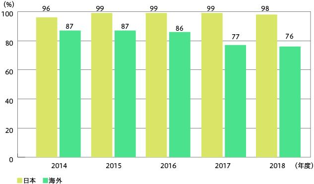 グラフ:再資源化率(日本・海外)