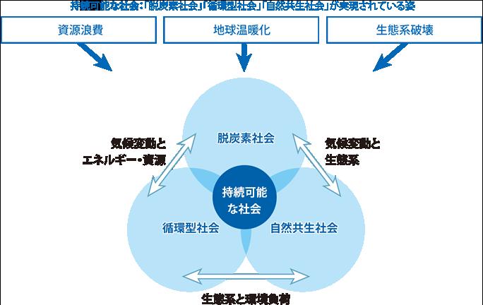 接続可能な社会:「低炭素社会」「循環型社会」「自然共生社会」が実現されている姿