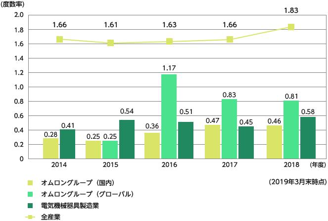休業災害度数率(LTIFR)のグラフ