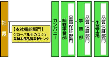 図:PDCAサイクル