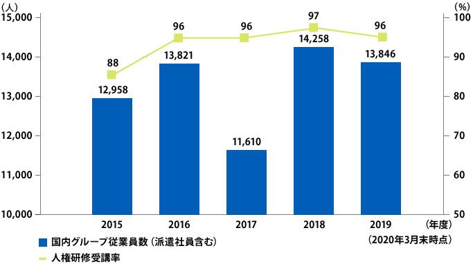 グラフ:人権研修参加率