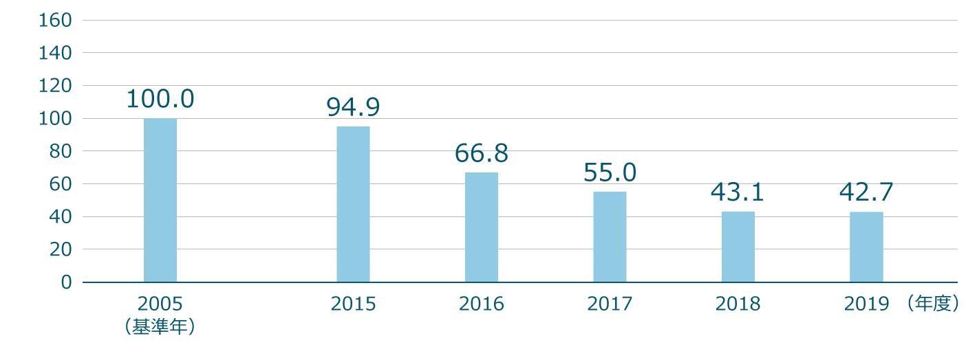 環境負荷指数の評価(2005年度を100とした場合)