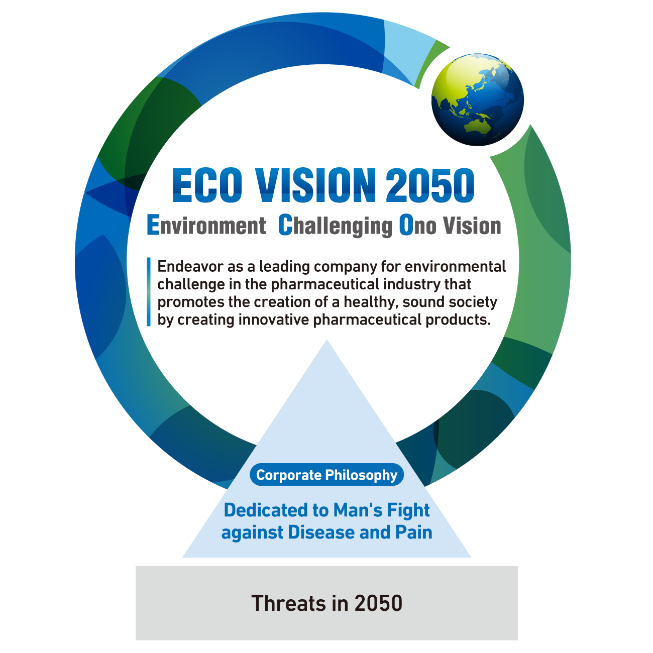 ECO VISION 2050