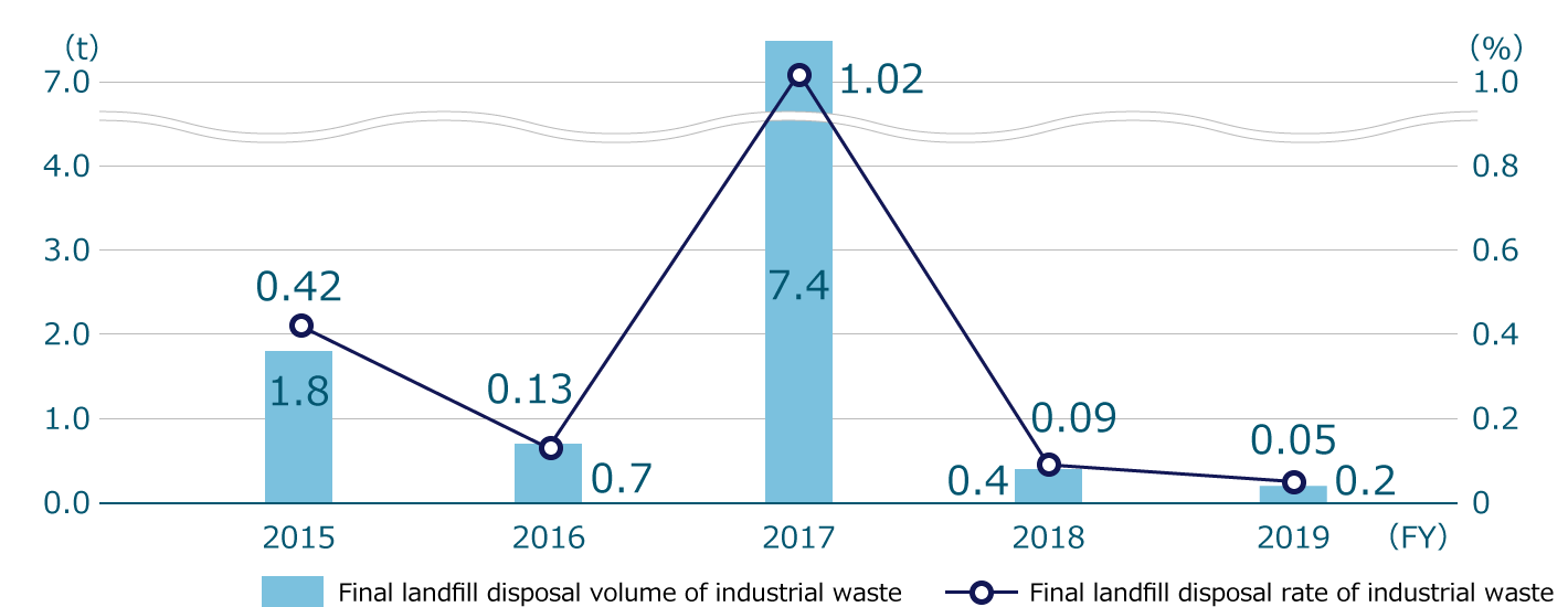 Industrial waste: Final landfill disposal volume and final landfill disposal rate