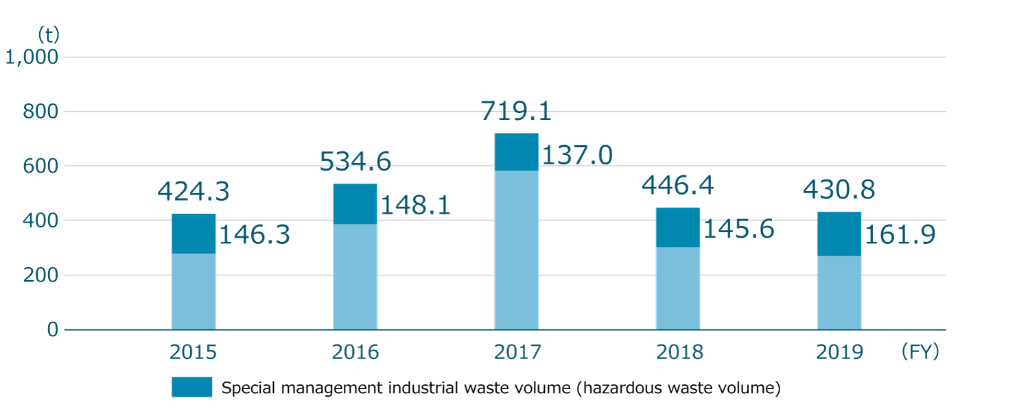 Industrial waste volume and special management industrial waste volume (hazardous waste volume)