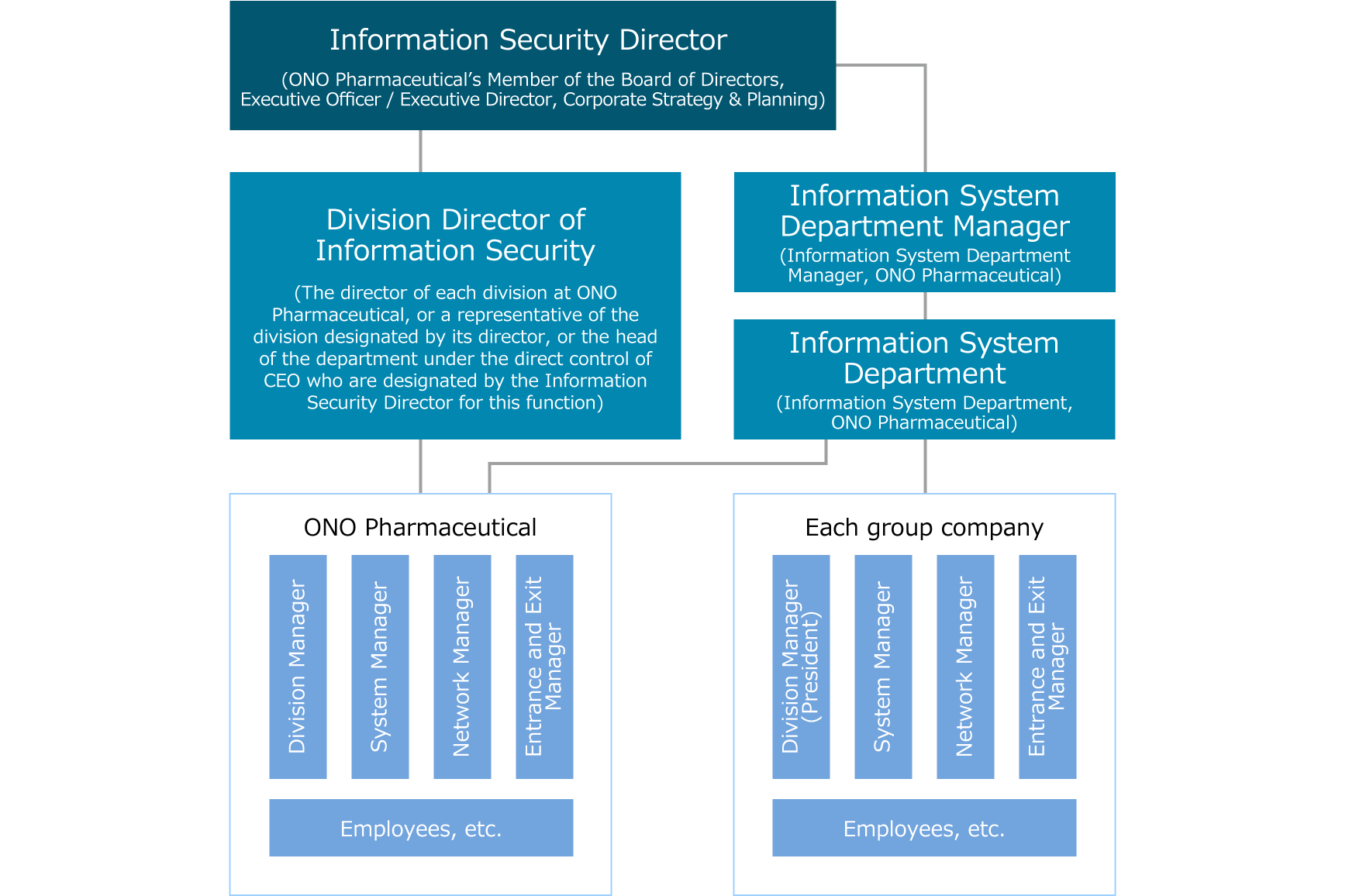 Organizational Structure for Information Security Management