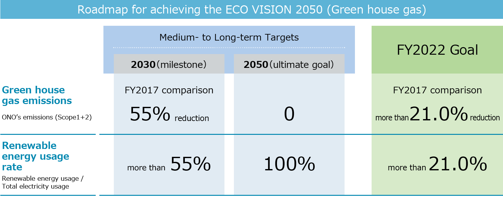 Roadmap for achieving the ECO VISION 2050