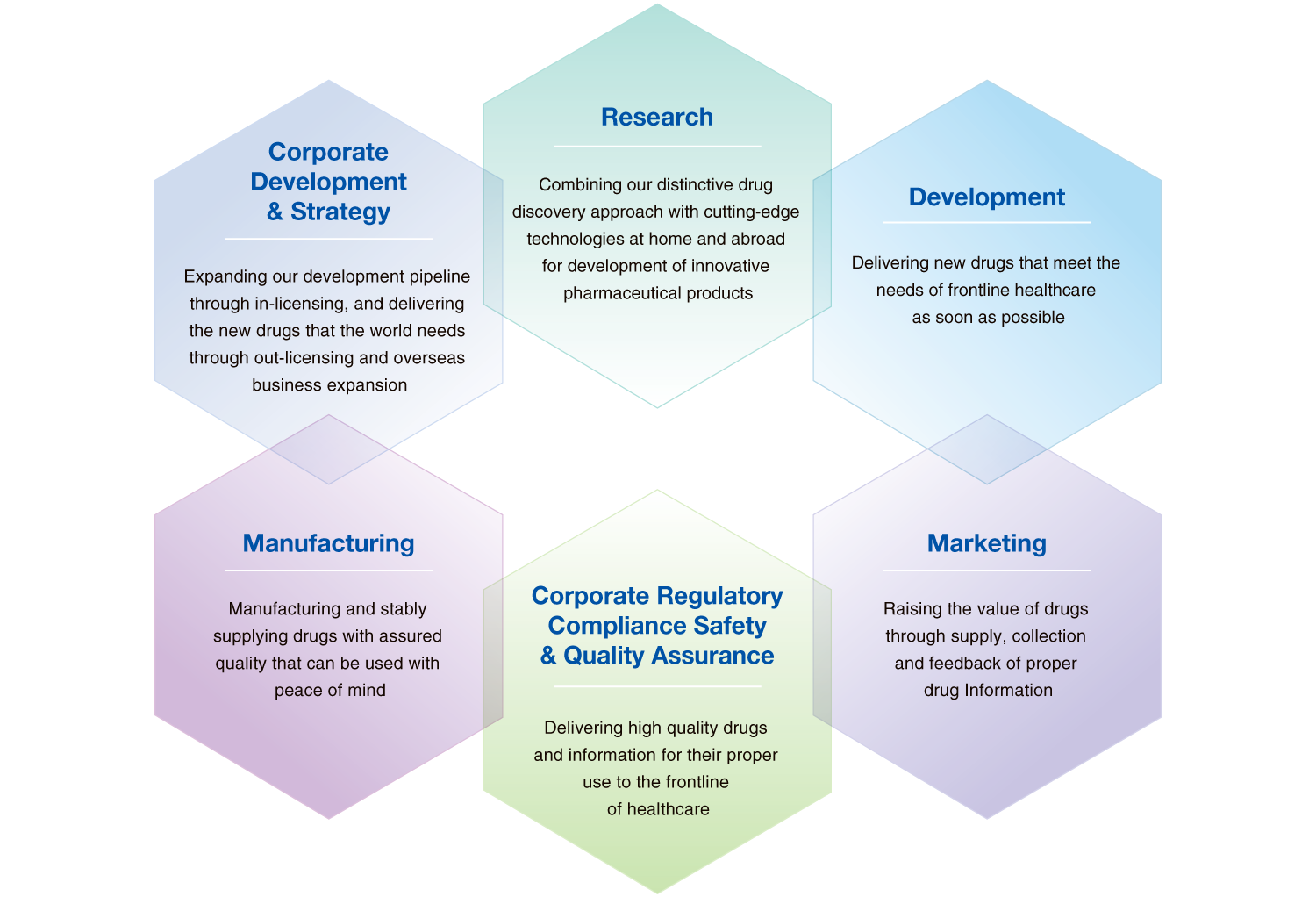Research: Combining our distinctive drugdiscovery approach with cutting-edgetechnologies at home and abroadfor development of innovativepharmaceutical products, Development: Delivering new drugs that meet theneeds of frontline healthcareas soon as possible, Marketing: Raising the value of drugsthrough supply, collectionand feedback of properdrug Information, Corporate RegulatoryCompliance Safety& Quality Assurance: Delivering high quality drugsand information for their properuse to the frontlineof healthcare, Manufacturing: Manufacturing and stablysupplying drugs with assuredquality that can be used withpeace of mind, CorporateDevelopment& Strategy: Expanding our development pipelinethrough in-licensing, and deliveringthe new drugs that the world needsthrough out-licensing and overseasbusiness expansion
