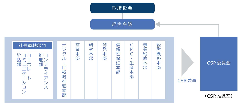 推進体制図