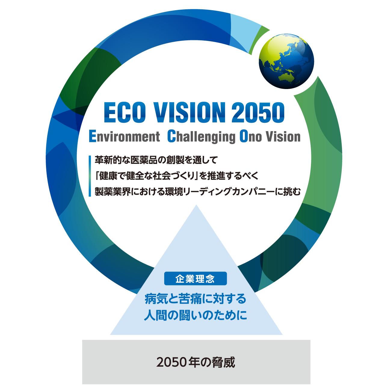 ECO VISION 2050