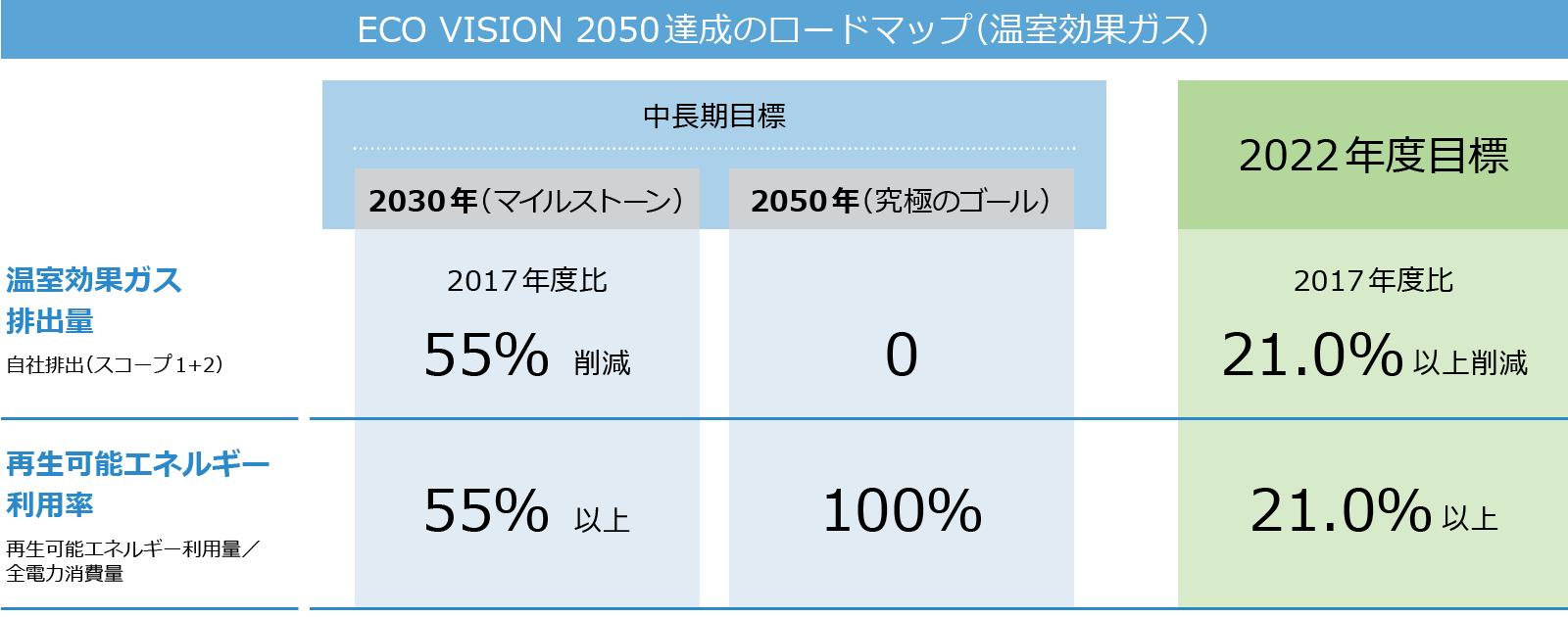 ECO VISION 2050達成のロードマップ