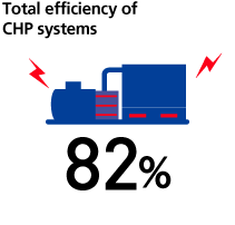 Total efficiency of CHP systems 82%