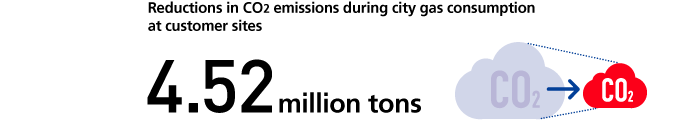 Reductions in CO2 emissions during city gas consumption at customer sites 4.52 million tons