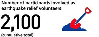 Number of participants involved as earthquake relief volunteers 2,100 (cumulative total)
