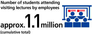 Number of students attending visiting lectures by employees approx. 1.1 million (cumulative total)