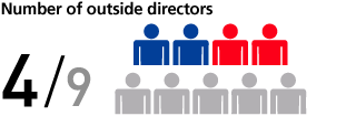 Number of outside directors 4/9