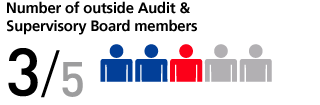 Number of outside Audit & Supervisory Board members 3/5