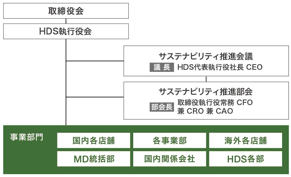 サステナビリティ推進体制(マネジメント体制)