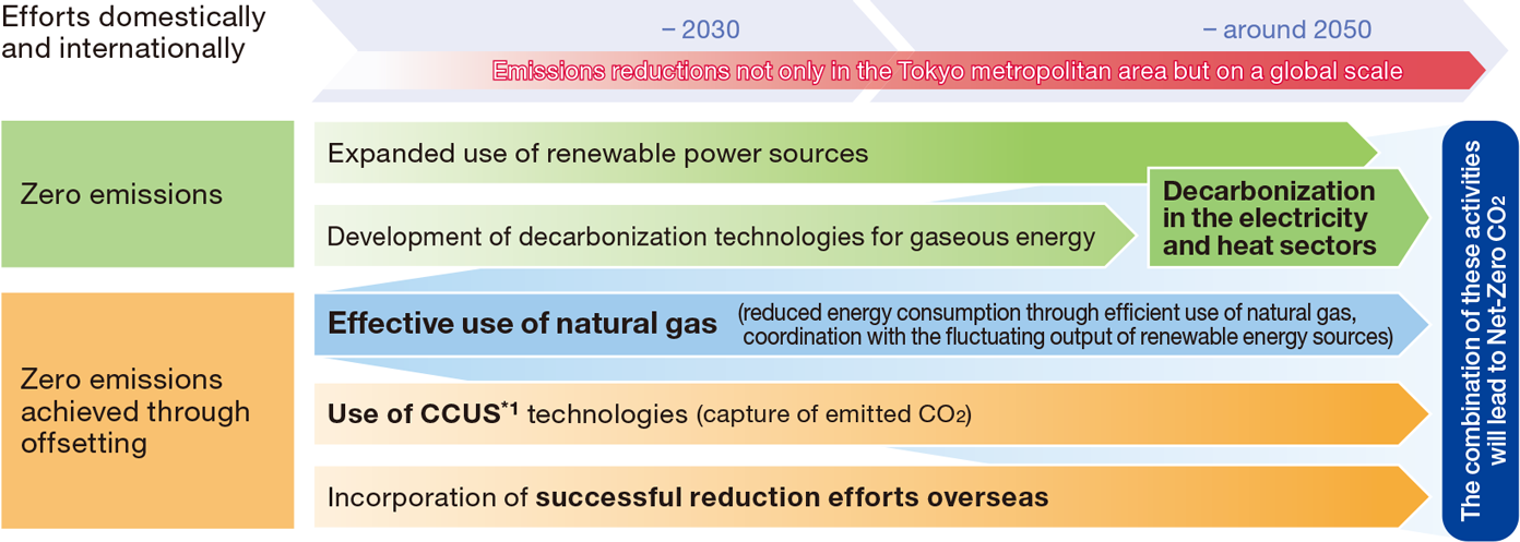 Efforts to achieve Net-Zero CO2 in the Tokyo Gas Group's style
