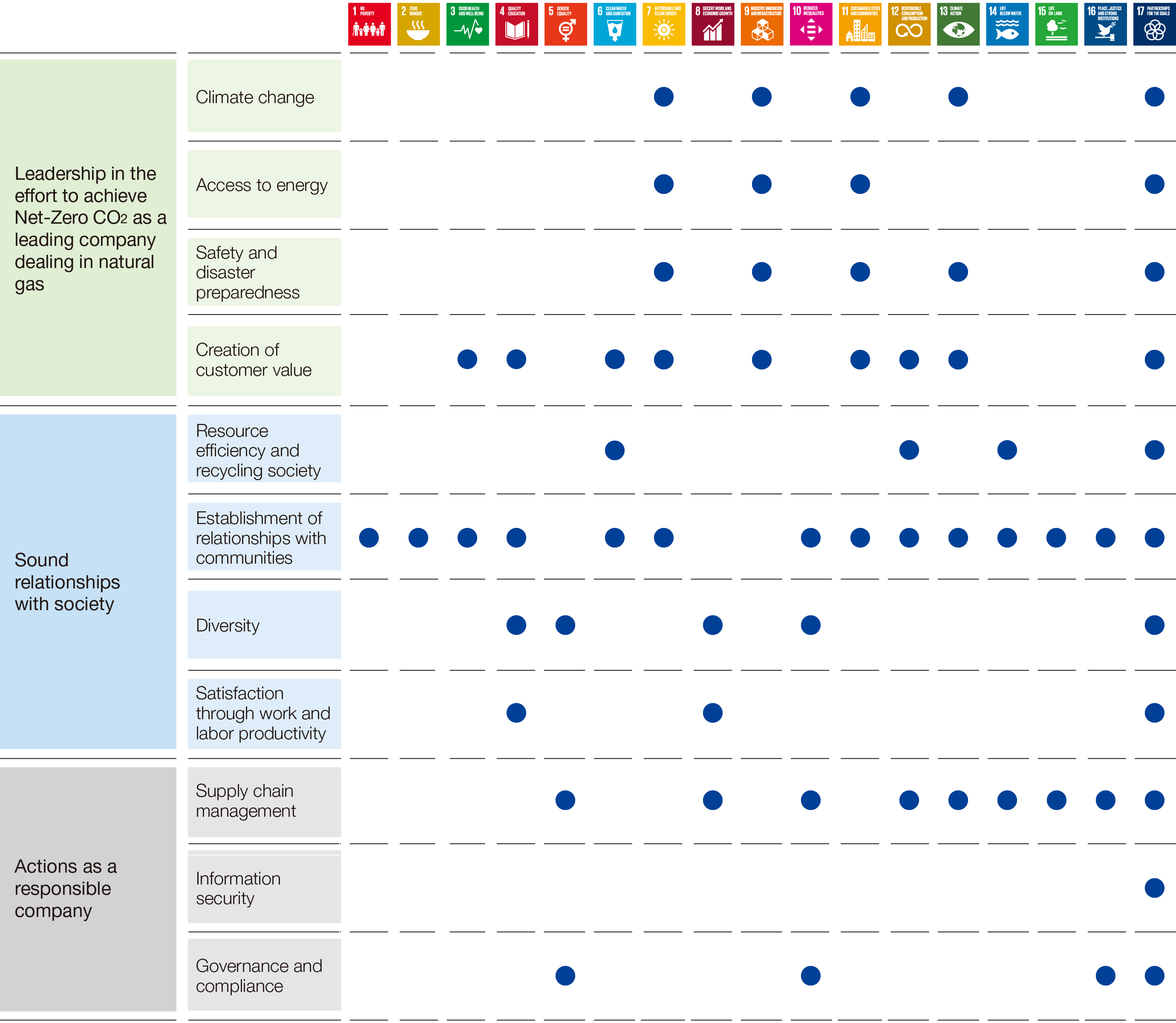 Relationships between materialities and SDGs