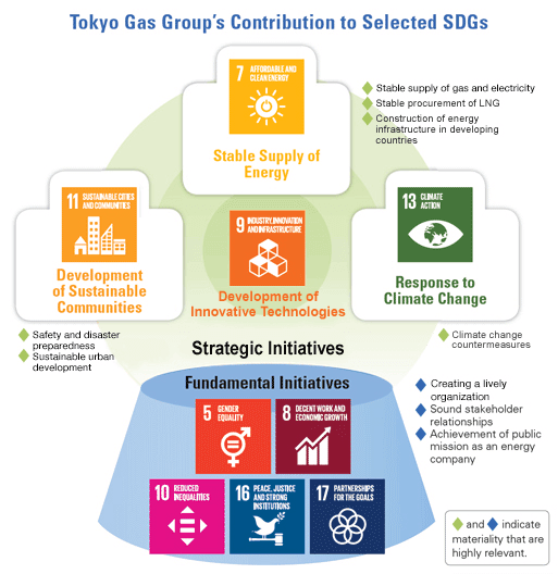 The Tokyo Gas Group's Contribution to Selected SDGs