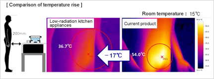 Development of low-radiation kitchen appliances
