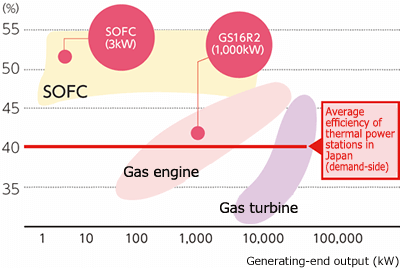 Power Generation Efficiency (LHV) of CHP Systems