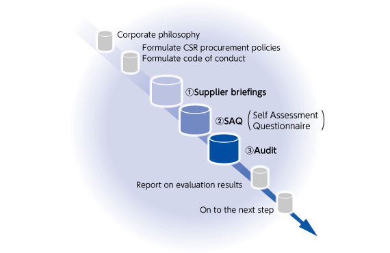 Steps toward CSR-Sensitive Procurement