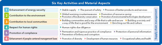 Six Key Activities and Material Aspects
