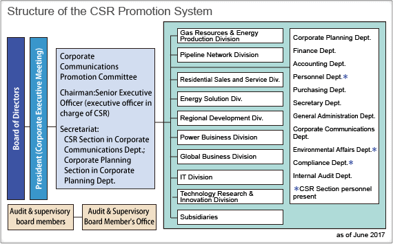 Structure of the CSR Promotion System