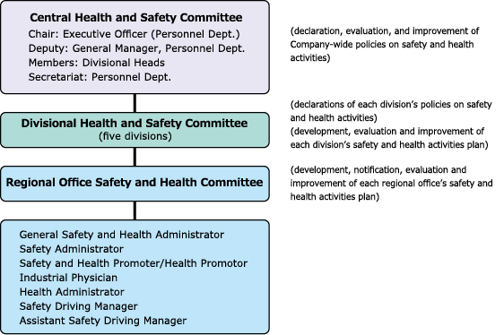 Safety and Health Management Structure