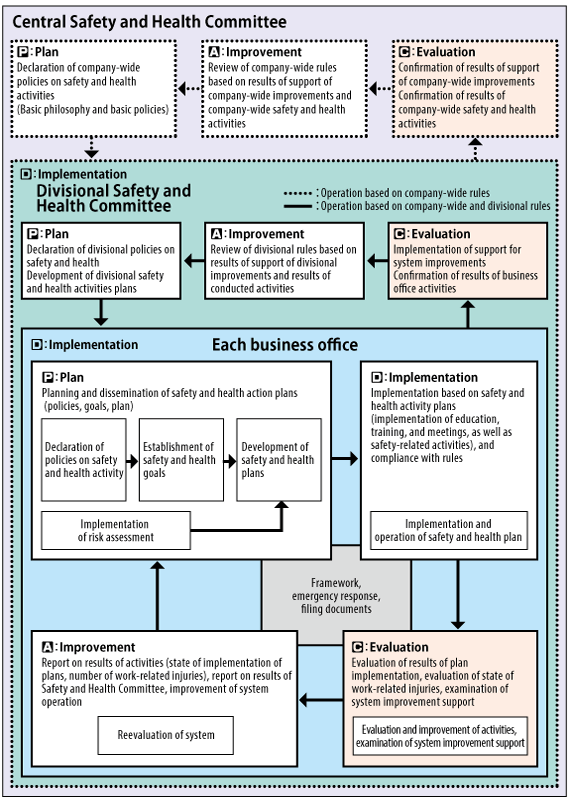 Occupational Safety and Health Management System Operational Flow