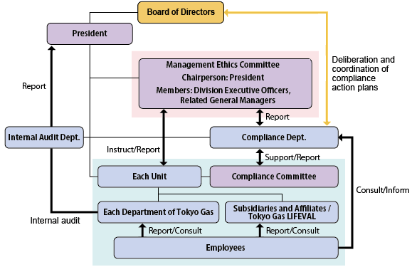 Compliance Promotion Structure
