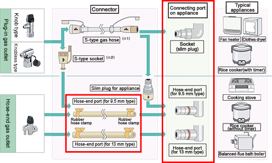 Connecting Gas Appliances to the Gas
