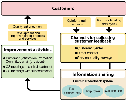 Structure of CS Promotion