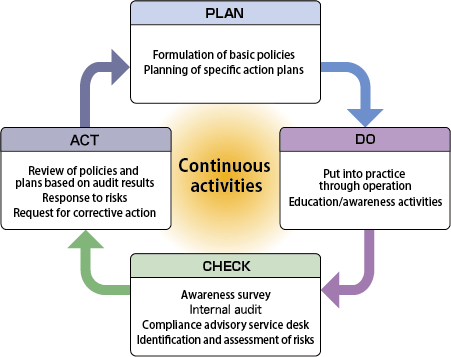 PDCA Cycle to Promote Compliance