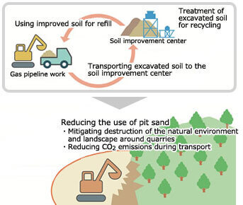 Recycling Excavated Soil
