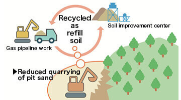 Soil generated from gas pipeline work (excavated soil) is processed at the soil improvement center, and reused as refilling soil. This helps to protect the ecosystems of mountains and other environments.