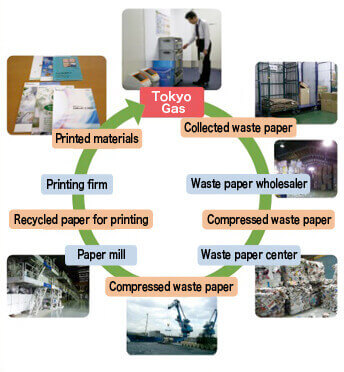 Recycling used paper for Tokyo Gas Recycled Paper
