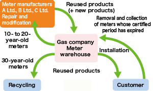Steps in Reuse of Gas Meters