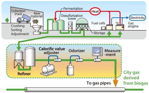 How Biogas is Fed into Gas Pipelines