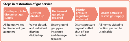Steps in restoration of gas service